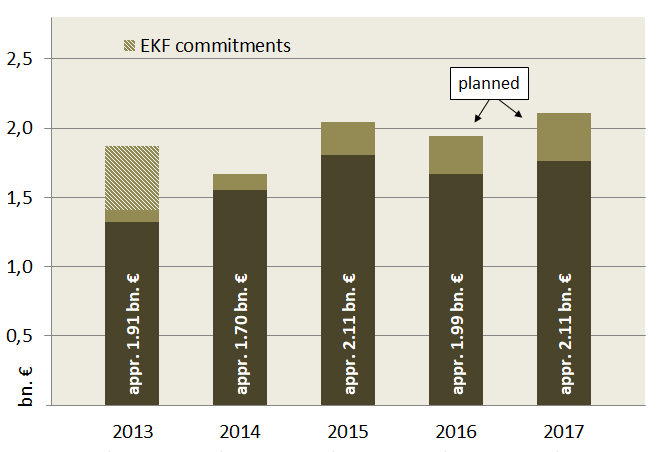 German climate finance 2013-2017 OECD