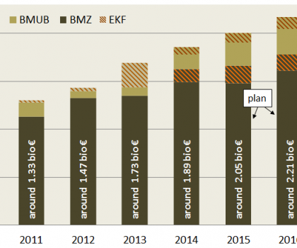 German climate finance 2011-2016 regarding climate-related areas (accounting method of the German government)