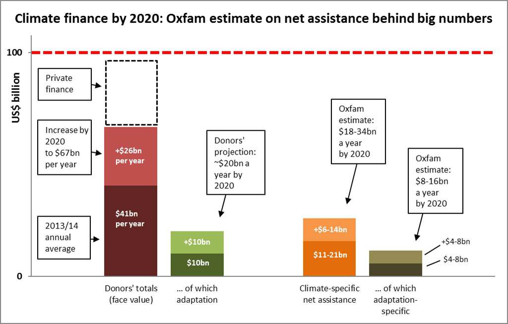 Climate-specific net assistance in repported and projected figures