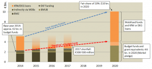 German climate finance in the federal budget 2014-2020