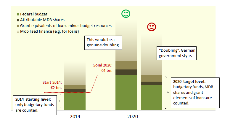 """Fig. 1: Genuine and """"creative"""" doubling of climate finance"""