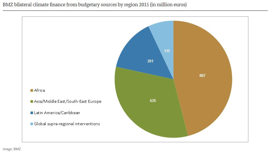 BMZ 2015 regions climate finance