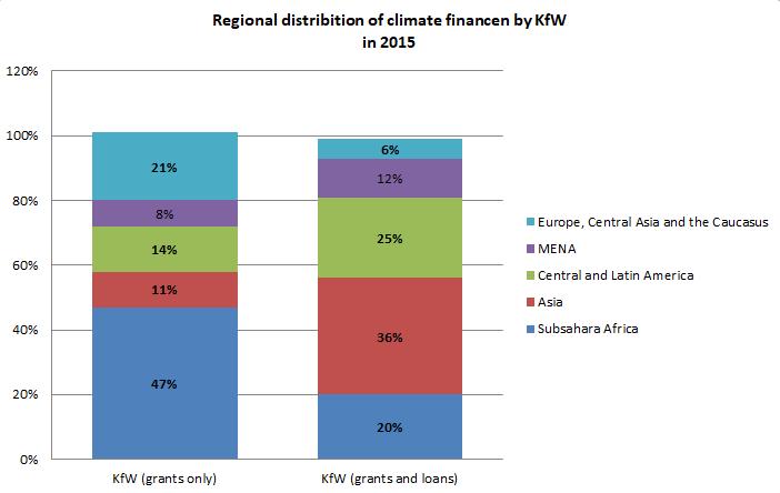 Climate finance KfW 2015