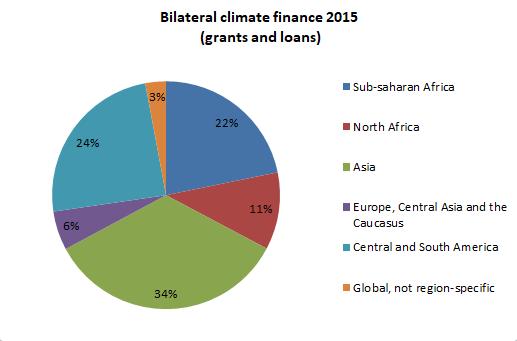 DB Regions 2015 grants and loans