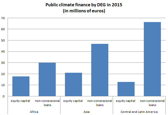 DEG climate finance 2015