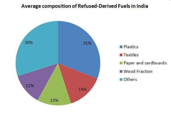 Average composition of Refused-Derived Fuels in India