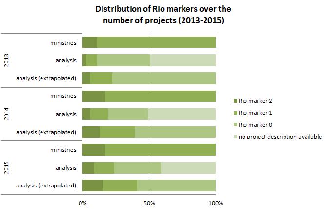 Rio_Markers_Adaptation_EN