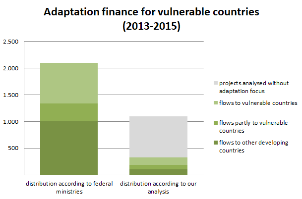 Vulnerable_countries_adaptation_EN
