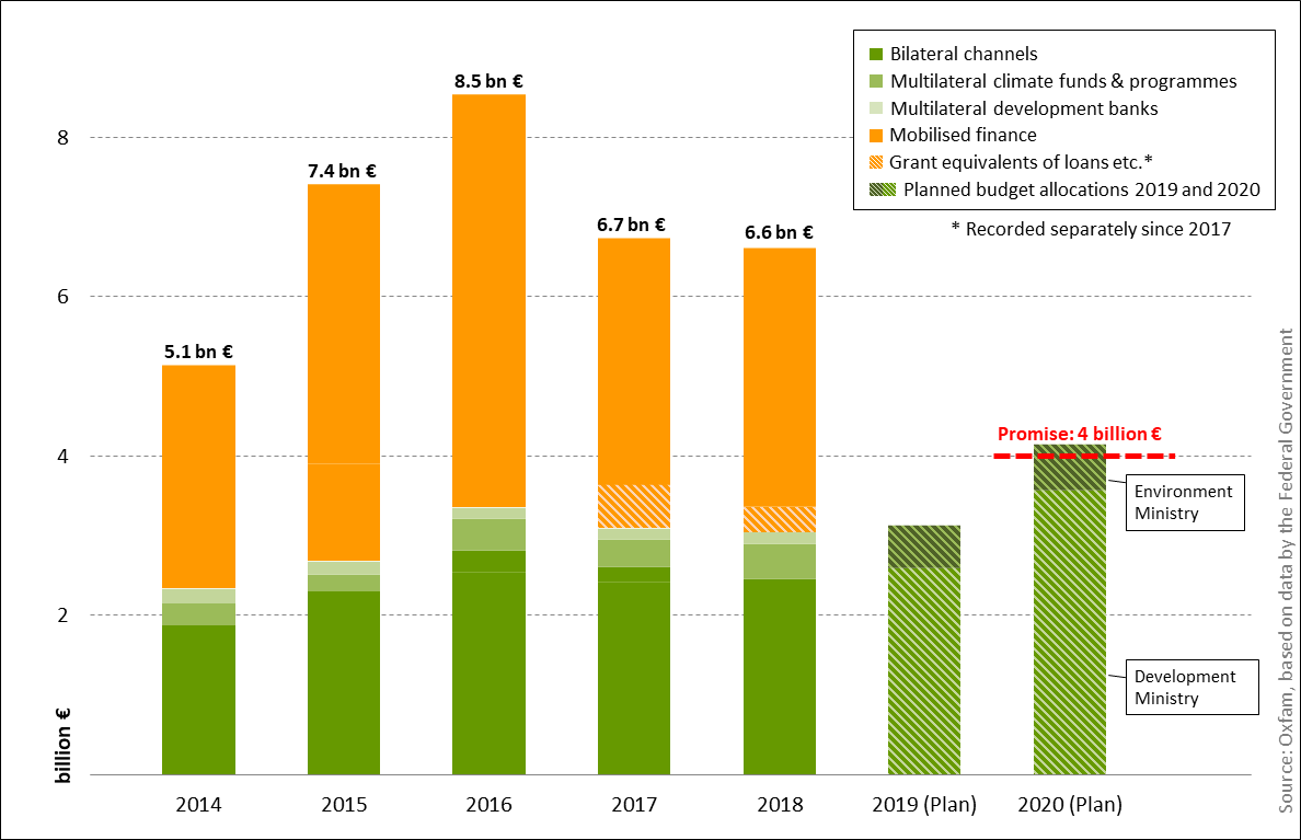 German climate finance 2014-2020