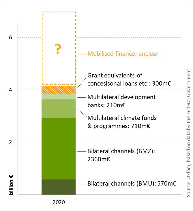 German climate finance in 2020