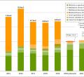 German Climate Finance 2014-2021