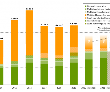 Chart: German climate finance 2014-2021