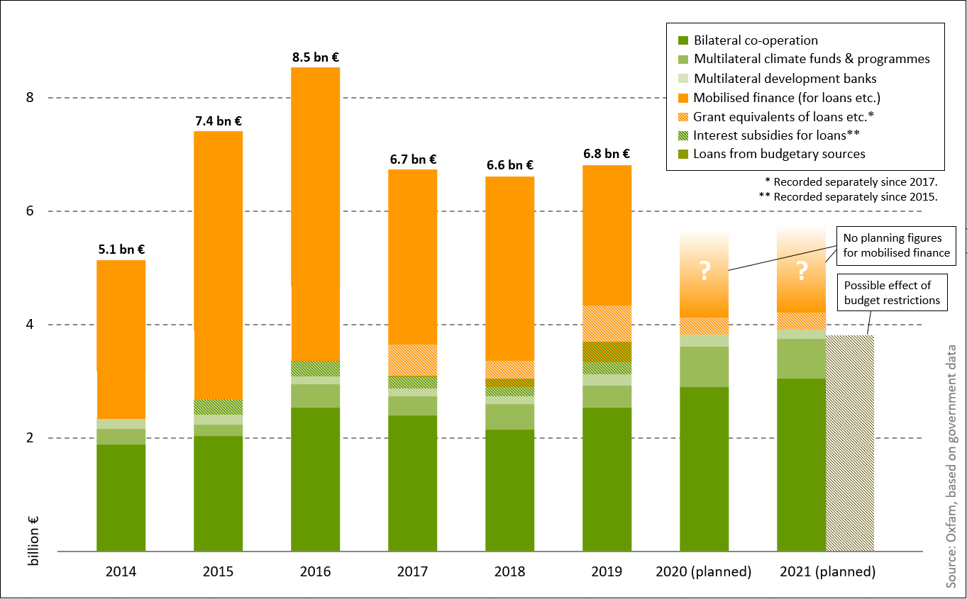 Chart: German climate finance 2014-2021